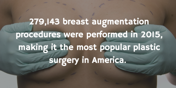 Breast augmentation was the most popular plastic surgery in 2015